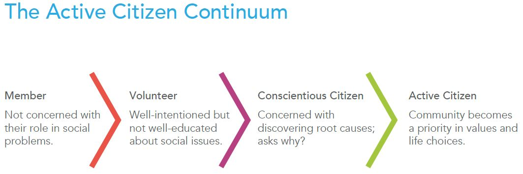 Active Citizen Continuum model
