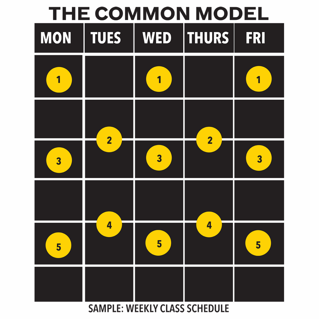Sample class schedule under the Common Model